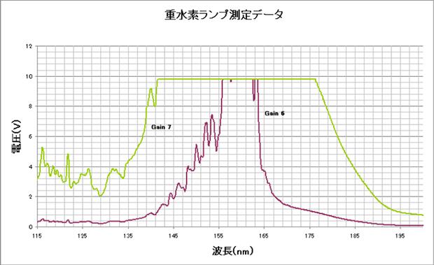 重水素ランプ測定データ